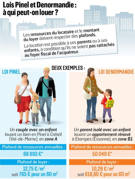 Les différences entre les lois Pinel et Denormandie.